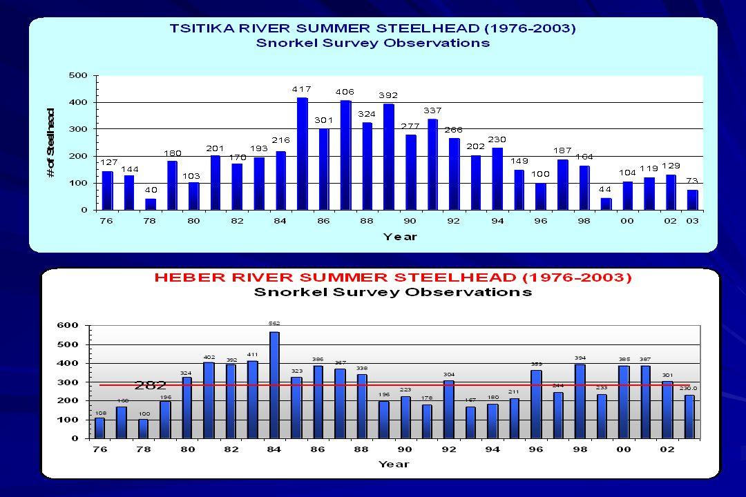 Englishman River WSH Snorkel Counts 1982-2003