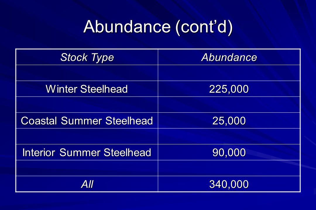 Abundance (cont'd) Stock Type Abundance Winter Steelhead 225,000 Coastal Summer Steelhead 25,000 Interior Summer Steelhead 90,000 All340,000