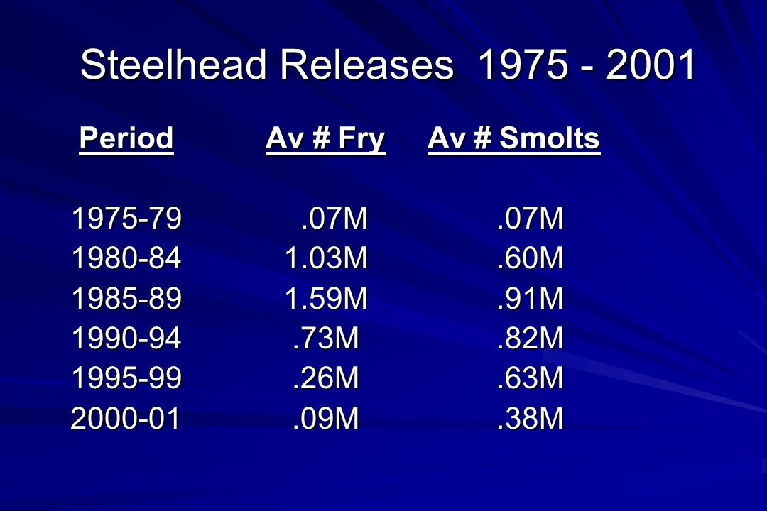 Stock Assessment Methods  Total Counts Weirs/resistivity counters (Keogh, Deadman, Sustut, Kitwanga)  Indices of Abundance Gillnet test fisheries (Fraser, Skeena) Fishwheels (Nass) Snorkel observations (some total counts) Aerial Counts (Chilko) Juvenile sampling