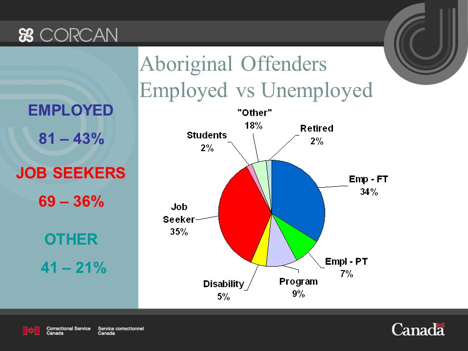 Aboriginal Offenders Employed vs Unemployed JOB SEEKERS 69 – 36% EMPLOYED 81 – 43% OTHER 41 – 21%