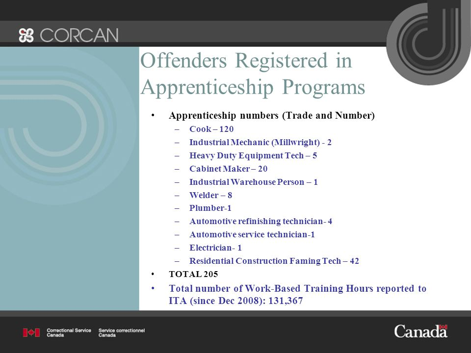 Offenders Registered in Apprenticeship Programs Apprenticeship numbers (Trade and Number) –Cook – 120 –Industrial Mechanic (Millwright) - 2 –Heavy Duty Equipment Tech – 5 –Cabinet Maker – 20 –Industrial Warehouse Person – 1 –Welder – 8 –Plumber-1 –Automotive refinishing technician- 4 –Automotive service technician-1 –Electrician- 1 –Residential Construction Faming Tech – 42 TOTAL 205 Total number of Work-Based Training Hours reported to ITA (since Dec 2008): 131,367