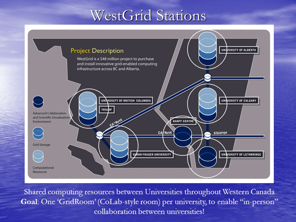 WestGrid Stations Shared computing resources between Universities throughout Western Canada Goal: One 'GridRoom' (CoLab-style room) per university, to enable in-person collaboration between universities!