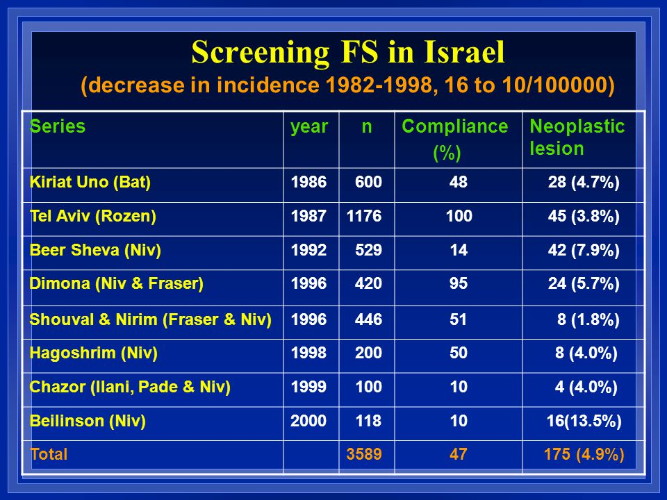 Screening FS in Israel (decrease in incidence 1982-1998, 16 to 10/100000) Neoplastic lesion Compliance (%) nyearSeries 28 (4.7%)48 6001986Kiriat Uno (Bat) 45 (3.8%)10011761987Tel Aviv (Rozen) 42 (7.9%)14 5291992Beer Sheva (Niv) 24 (5.7%)95 4201996Dimona (Niv & Fraser) 8 (1.8%)51 4461996Shouval & Nirim (Fraser & Niv) 8 (4.0%)50 2001998Hagoshrim (Niv) 4 (4.0%)10 1001999Chazor (Ilani, Pade & Niv) 16(13.5%)10 1182000Beilinson (Niv) 175 (4.9%)473589 Total