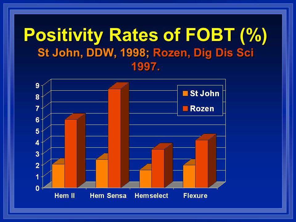 Positivity Rates of FOBT (%) St John, DDW, 1998; Rozen, Dig Dis Sci 1997.