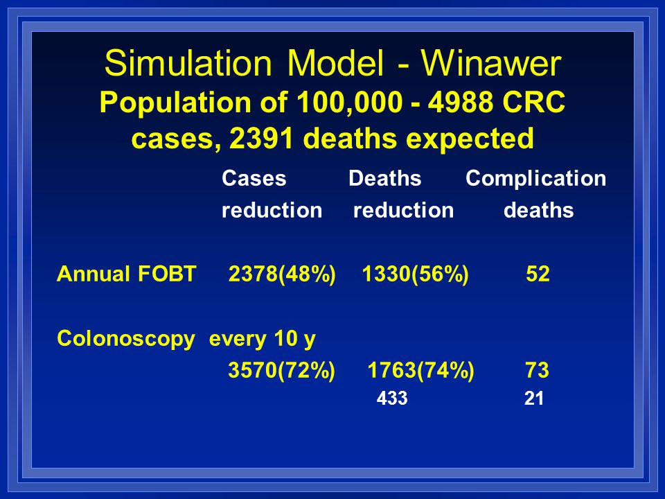 Simulation Model - Winawer Population of 100,000 - 4988 CRC cases, 2391 deaths expected Cases Deaths Complication reduction reduction deaths Annual FOBT 2378(48%) 1330(56%) 52 Colonoscopy every 10 y 3570(72%) 1763(74%) 73 433 21