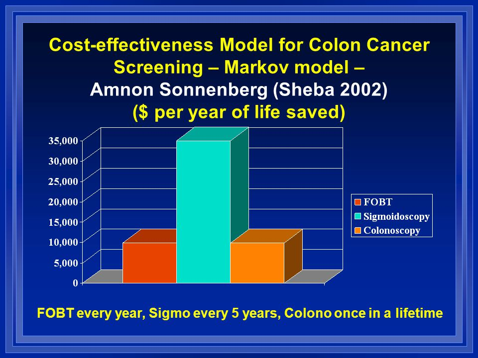 Cost-effectiveness Model for Colon Cancer Screening – Markov model – Amnon Sonnenberg (Sheba 2002) ($ per year of life saved) FOBT every year, Sigmo every 5 years, Colono once in a lifetime