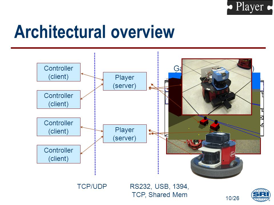 10/26 Architectural overview Player (server) Controller (client) Controller (client) Controller (client) Controller (client) Player (server) TCP/UDPRS