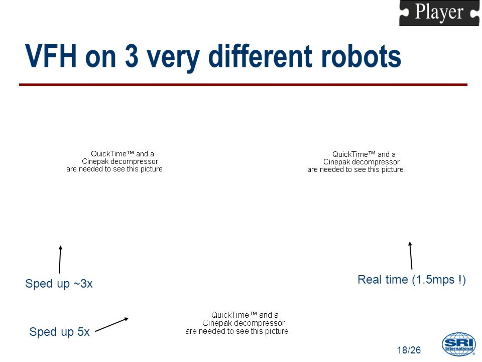 18/26 VFH on 3 very different robots Real time (1.5mps !) Sped up 5x Sped up ~3x