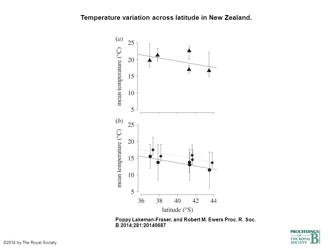 Temperature variation across latitude in New Zealand. Poppy Lakeman-Fraser, and Robert M. Ewers Proc. R. Soc. B 2014;281:20140687 ©2014 by The Royal S