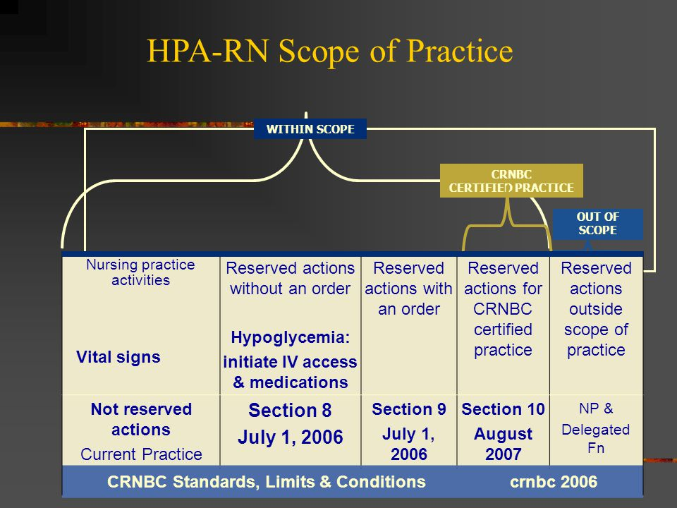 WITHIN SCOPE OUT OF SCOPE CRNBC CERTIFIED PRACTICE Nursing practice activities Vital signs Reserved actions without an order Hypoglycemia: initiate IV access & medications Reserved actions with an order Reserved actions for CRNBC certified practice Reserved actions outside scope of practice Not reserved actions Current Practice Section 8 July 1, 2006 Section 9 July 1, 2006 Section 10 August 2007 NP & Delegated Fn CRNBC Standards, Limits & Conditions crnbc 2006 HPA-RN Scope of Practice