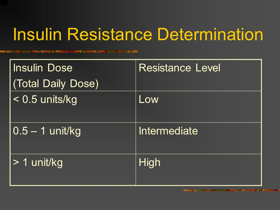Insulin Resistance Determination Insulin Dose (Total Daily Dose) Resistance Level < 0.5 units/kgLow 0.5 – 1 unit/kgIntermediate > 1 unit/kgHigh