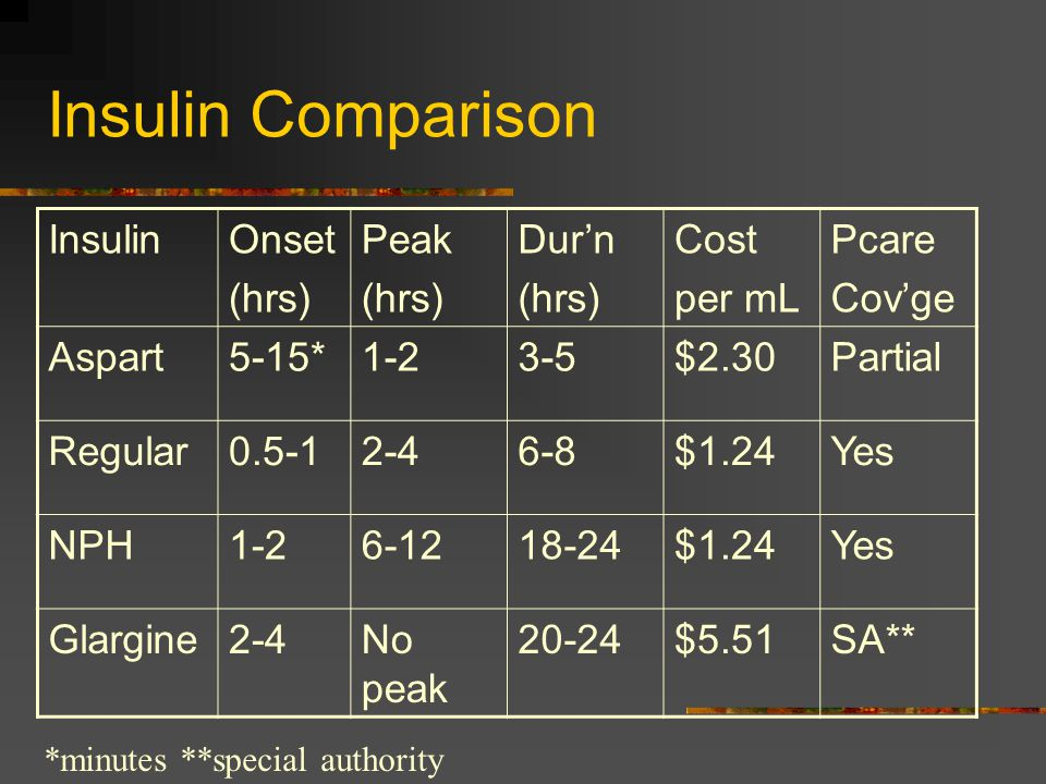 Insulin Comparison InsulinOnset (hrs) Peak (hrs) Dur'n (hrs) Cost per mL Pcare Cov'ge Aspart5-15*1-23-5$2.30Partial Regular0.5-12-46-8$1.24Yes NPH1-26-1218-24$1.24Yes Glargine2-4No peak 20-24$5.51SA** *minutes **special authority