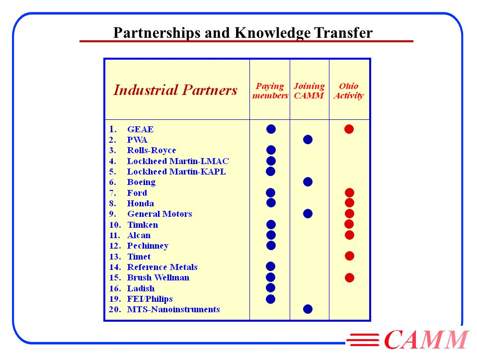 Partnerships and Knowledge Transfer