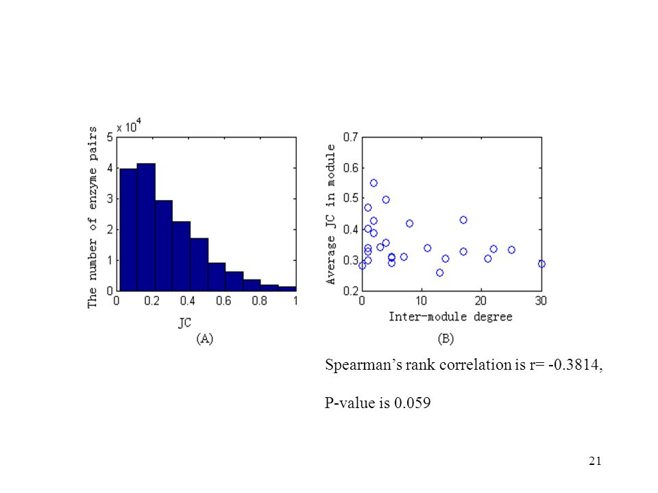 21 Spearman's rank correlation is r= -0.3814, P-value is 0.059