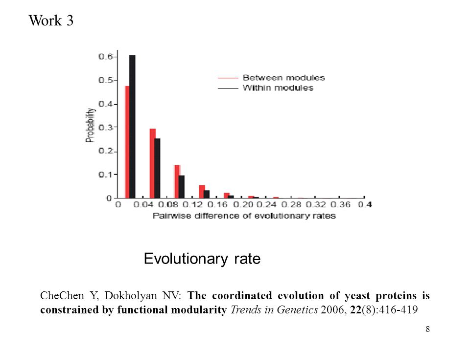 8 Evolutionary rate CheChen Y, Dokholyan NV: The coordinated evolution of yeast proteins is constrained by functional modularity Trends in Genetics 2006, 22(8):416-419 Work 3