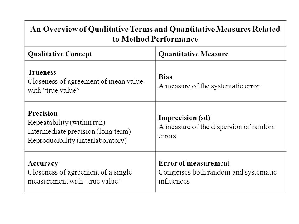 An Overview of Qualitative Terms and Quantitative Measures Related to Method Performance Qualitative ConceptQuantitative Measure Trueness Closeness of
