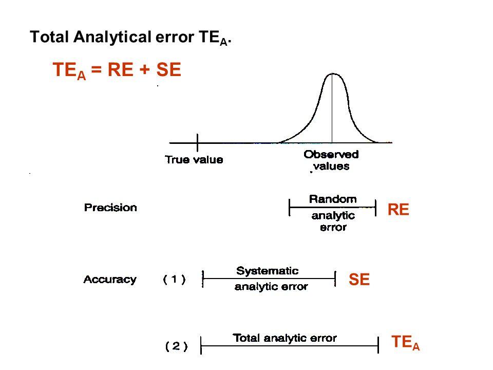 Total Analytical error TE A. RE SE TE A = RE + SE TE A