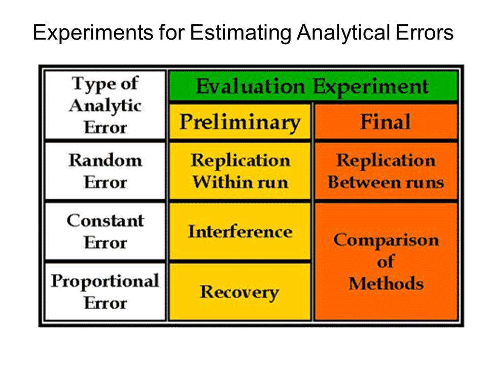 Experiments for Estimating Analytical Errors