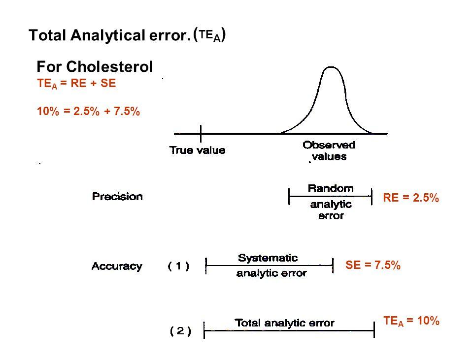 Total Analytical error. ( TE A ) TE A = 10% RE = 2.5% SE = 7.5% For Cholesterol TE A = RE + SE 10% = 2.5% + 7.5%