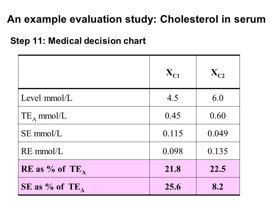 An example evaluation study: Cholesterol in serum Step 11: Medical decision chart X C1 X C2 Level mmol/L4.56.0 TE A mmol/L0.450.60 SE mmol/L0.1150.049