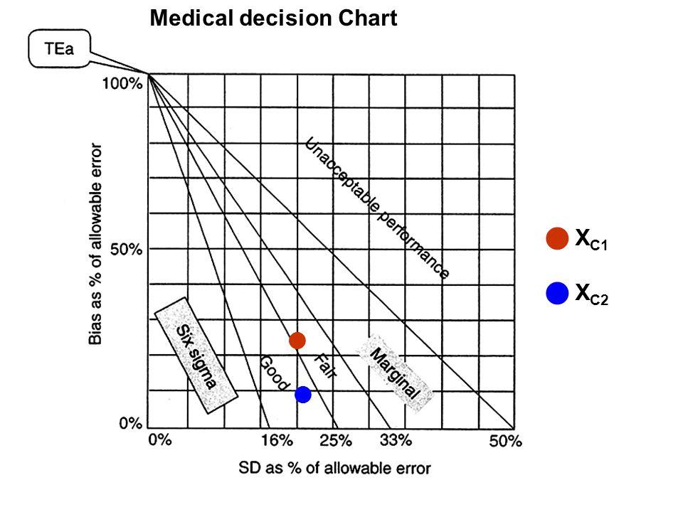 Medical decision Chart X C1 X C2