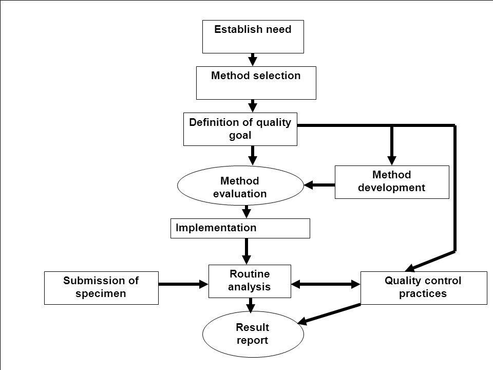 Establish need Method selection Definition of quality goal Method evaluation Method development Implementation Routine analysis Quality control practi