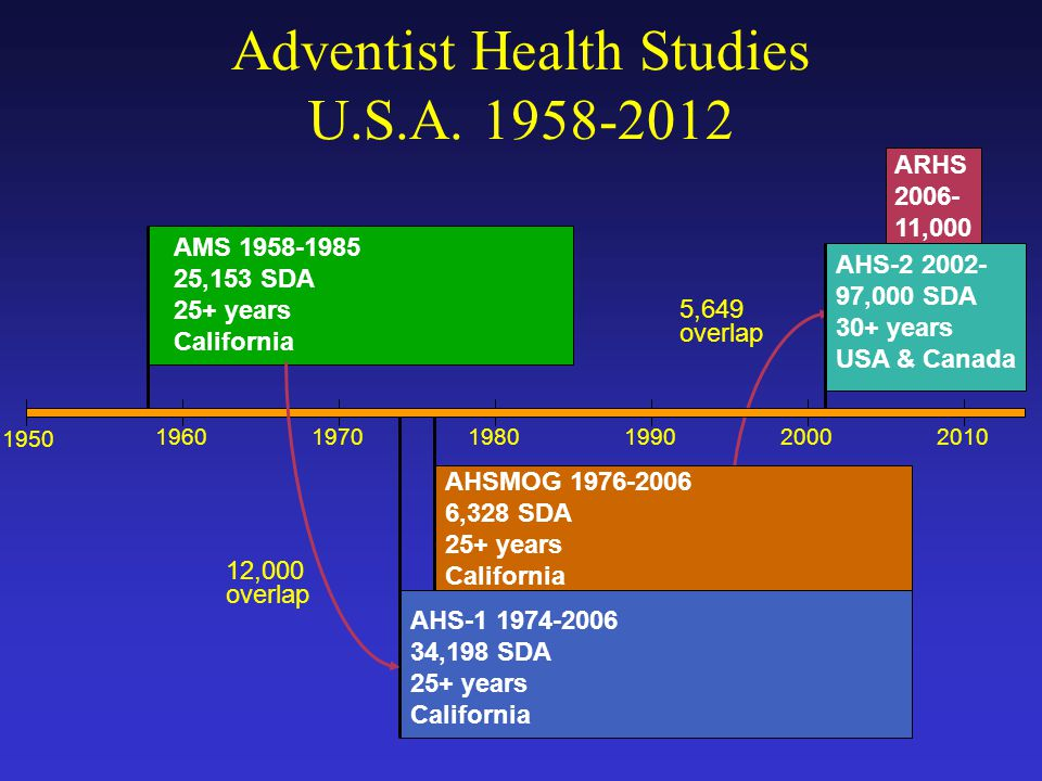 AHSMOG 1976-2006 6,328 SDA 25+ years California Adventist Health Studies U.S.A.
