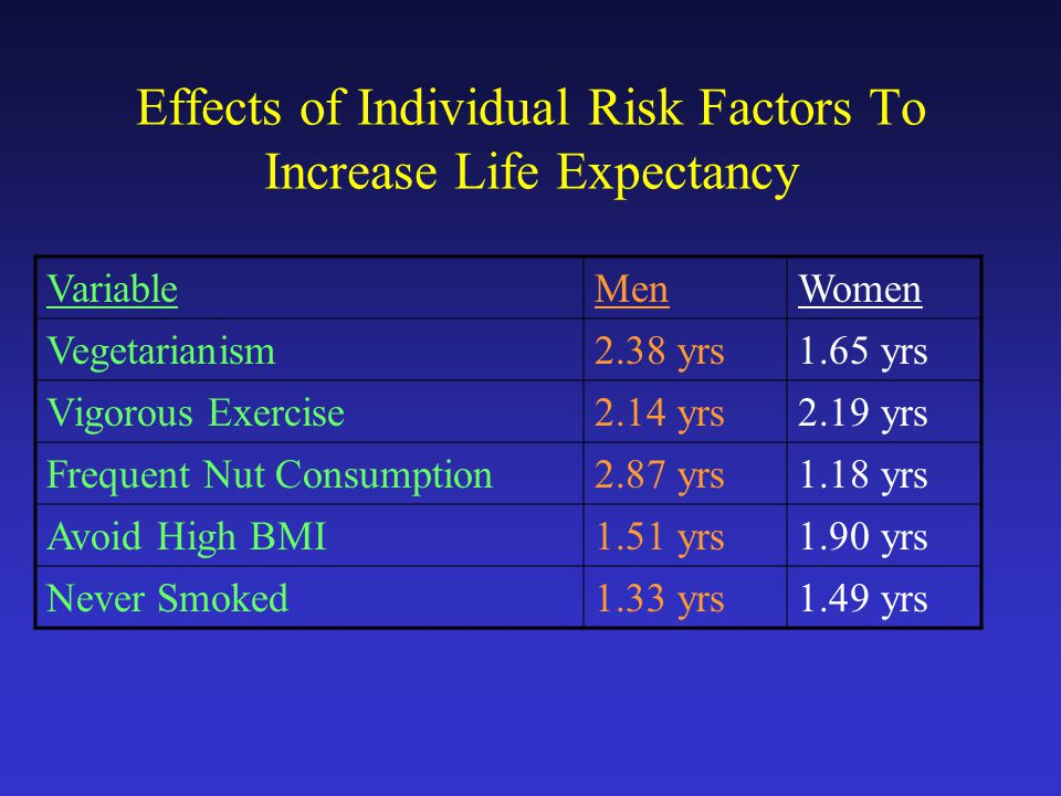 Effects of Individual Risk Factors To Increase Life Expectancy VariableMenWomen Vegetarianism2.38 yrs1.65 yrs Vigorous Exercise2.14 yrs2.19 yrs Frequent Nut Consumption2.87 yrs1.18 yrs Avoid High BMI1.51 yrs1.90 yrs Never Smoked1.33 yrs1.49 yrs