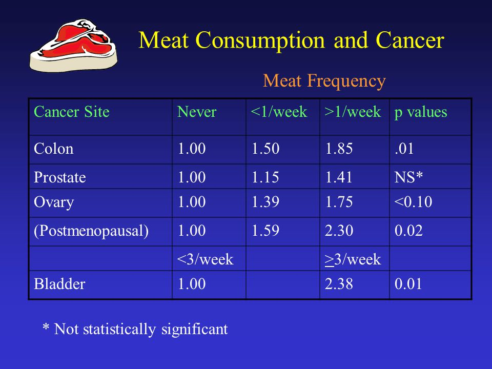 Meat Consumption and Cancer Meat Frequency Cancer SiteNever<1/week>1/weekp values Colon1.001.501.85.01 Prostate1.001.151.41NS* Ovary1.001.391.75<0.10 (Postmenopausal)1.001.592.300.02 <3/week>3/week Bladder1.002.380.01 * Not statistically significant
