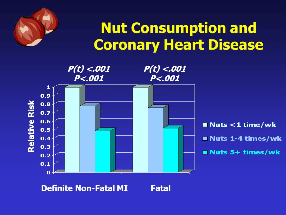 Nut Consumption and Coronary Heart Disease FatalDefinite Non-Fatal MI Relative Risk P(t) <.001 P<.001 P(t) <.001 P<.001