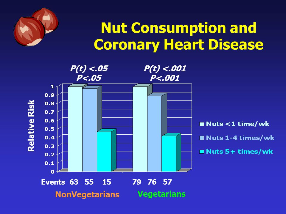 Nut Consumption and Coronary Heart Disease Events 63 55 15 79 76 57 NonVegetarians Vegetarians Relative Risk P(t) <.05 P<.05 P(t) <.001 P<.001