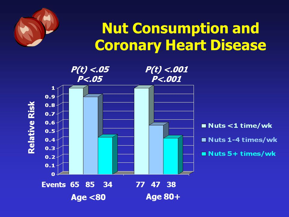 Nut Consumption and Coronary Heart Disease Events 65 85 34 77 47 38 Age <80 Age 80+ Relative Risk P(t) <.05 P<.05 P(t) <.001 P<.001