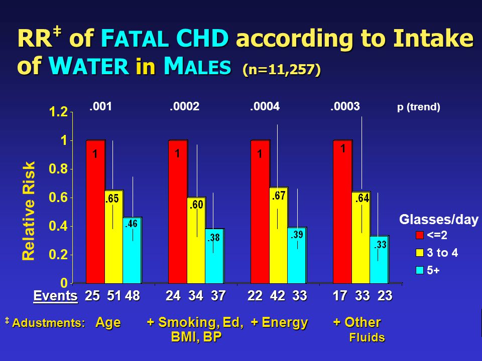 RR ‡ of F ATAL CHD according to Intake of W ATER in M ALES (n=11,257) ‡ Adustments: Age + Smoking, Ed, + Energy + Other BMI, BP Fluids BMI, BP Fluids Relative Risk Events 25 51 48 24 34 37 22 42 33 17 33 23.001.0002.0004.0003 p (trend) Glasses/day