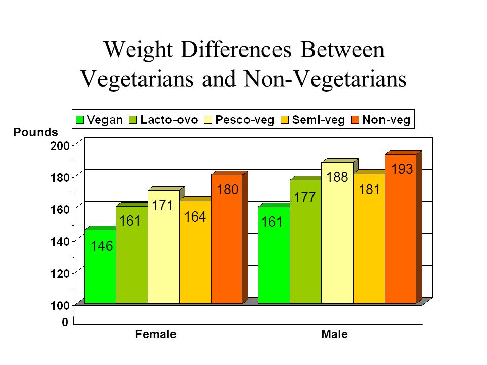 Weight Differences Between Vegetarians and Non-Vegetarians Pounds = FemaleMale 0 146 161 193 181 188 177 161 180 164 171