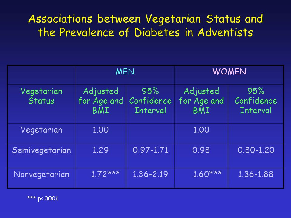 Associations between Vegetarian Status and the Prevalence of Diabetes in Adventists MENWOMEN Vegetarian Status Adjusted for Age and BMI 95% Confidence Interval Adjusted for Age and BMI 95% Confidence Interval Vegetarian1.00 Semivegetarian1.290.97-1.710.980.80-1.20 Nonvegetarian 1.72***1.36-2.19 1.60***1.36-1.88 *** p<.0001