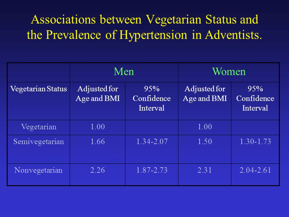 Associations between Vegetarian Status and the Prevalence of Hypertension in Adventists.