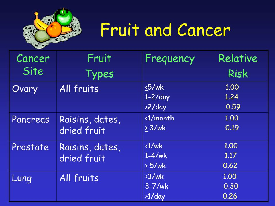 Fruit and Cancer Cancer Site Fruit Types Frequency Relative Risk OvaryAll fruits <5/wk 1.00 1-2/day 1.24 >2/day 0.59 PancreasRaisins, dates, dried fruit <1/month 1.00 > 3/wk 0.19 ProstateRaisins, dates, dried fruit <1/wk 1.00 1-4/wk 1.17 > 5/wk 0.62 LungAll fruits <3/wk 1.00 3-7/wk 0.30 >1/day 0.26
