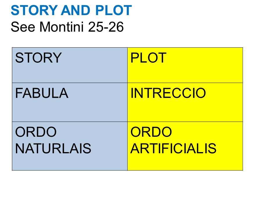 STORY AND PLOT See Montini 25-26 STORYPLOT FABULAINTRECCIO ORDO NATURLAIS ORDO ARTIFICIALIS