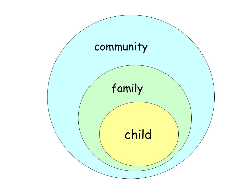 community family child