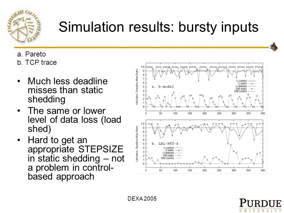 DEXA 2005 Simulation results: bursty inputs a. Pareto b. TCP trace Much less deadline misses than static shedding The same or lower level of data loss
