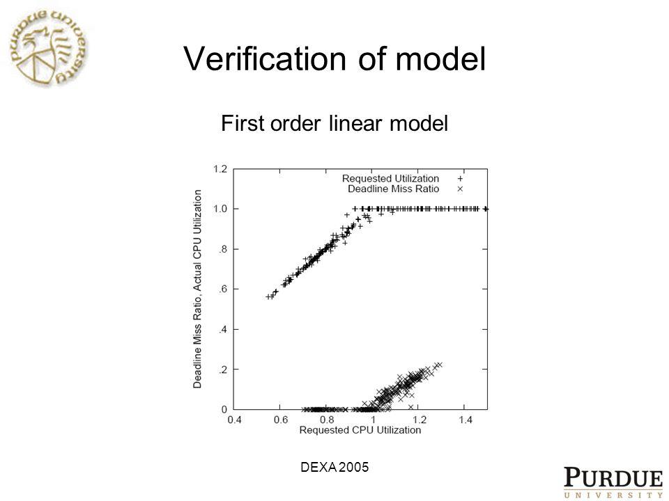 DEXA 2005 Verification of model First order linear model