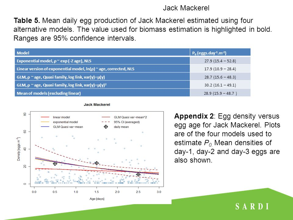 Jack Mackerel ModelP 0 (eggs.day -1.m -2 ) Exponential model, ρ ~ exp (-Z age), NLS27.9 (15.4 – 52.8) Linear version of exponential model, ln(ρ) ~ age, corrected, NLS17.9 (10.9 – 28.4) GLM, ρ ~ age, Quasi family, log link, var(y)=μ(y)28.7 (15.6 – 48.3) GLM, ρ ~ age, Quasi family, log link, var(y)=μ(y) 2 30.2 (16.1 – 49.1) Mean of models (excluding linear)28.9 (15.9 – 48.7 ) Table 5.