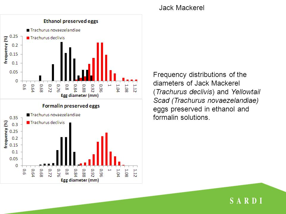Frequency distributions of the diameters of Jack Mackerel (Trachurus declivis) and Yellowtail Scad (Trachurus novaezelandiae) eggs preserved in ethanol and formalin solutions.