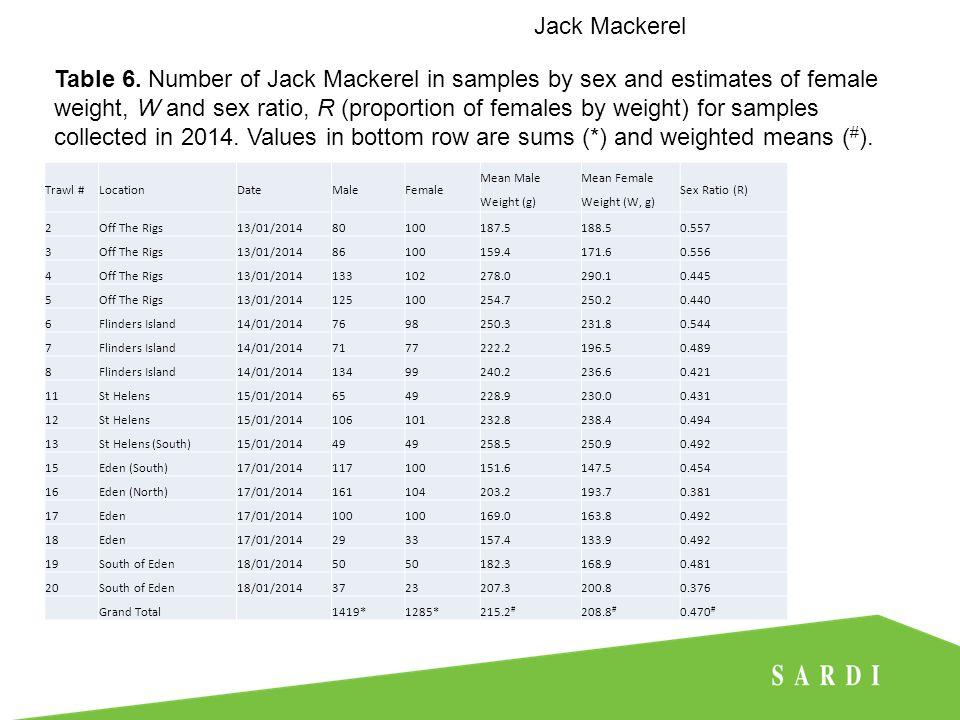 Jack Mackerel Table 7.