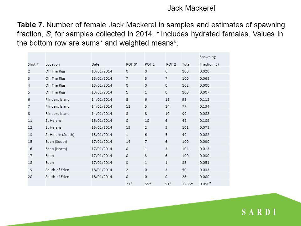 Jack Mackerel Figure 8.