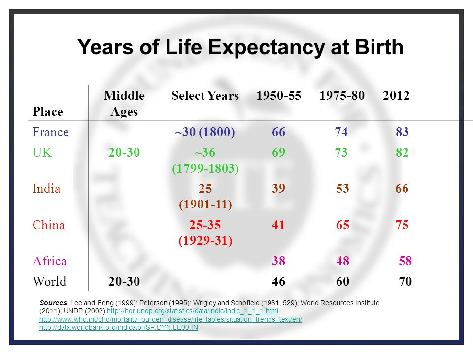 Years of Life Expectancy at Birth Place Middle Ages Select Years1950-55 1975-80 2012 France~30 (1800)6674 83 UK20-30~36 (1799-1803) 6973 82 India25 (1901-11) 39 53 66 China25-35 (1929-31) 41 65 75 Africa38 48 58 World20-3046 60 70 Sources: Lee and Feng (1999); Peterson (1995); Wrigley and Schofield (1981, 529); World Resources Institute (2011); UNDP (2002) http://hdr.undp.org/statistics/data/indic/indic_1_1_1.htmlhttp://hdr.undp.org/statistics/data/indic/indic_1_1_1.html http://www.who.int/gho/mortality_burden_disease/life_tables/situation_trends_text/en/ http://data.worldbank.org/indicator/SP.DYN.LE00.IN
