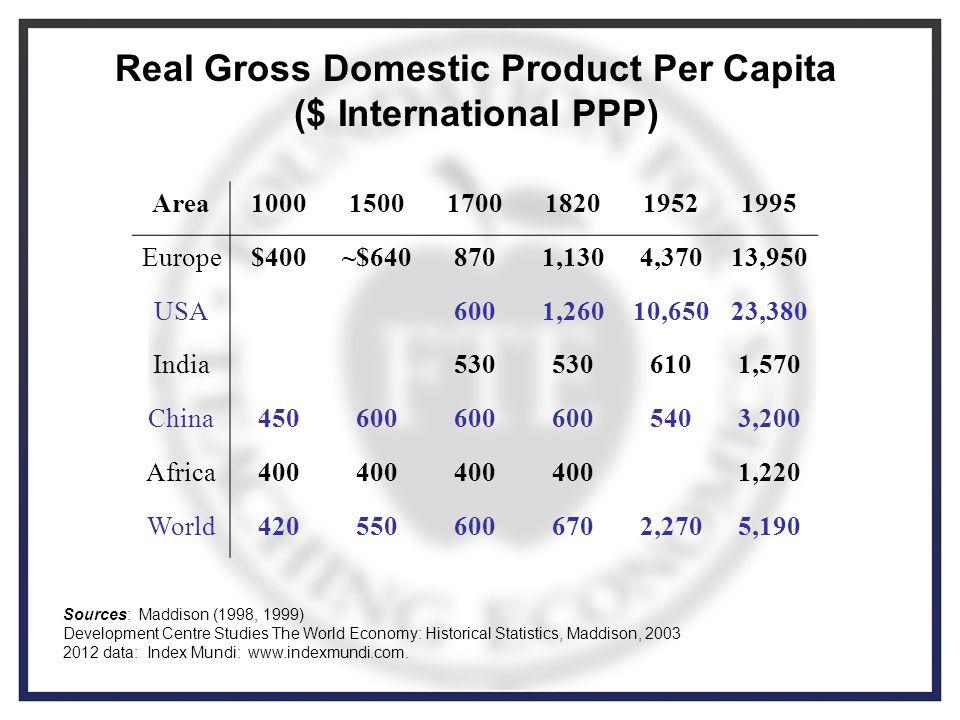 Real Gross Domestic Product Per Capita ($ International PPP) Area100015001700182019521995 Europe$400~$6408701,1304,37013,950 USA6001,26010,65023,380 India530 6101,570 China450600 5403,200 Africa400 1,220 World4205506006702,2705,190 Sources: Maddison (1998, 1999) Development Centre Studies The World Economy: Historical Statistics, Maddison, 2003 2012 data: Index Mundi: www.indexmundi.com.