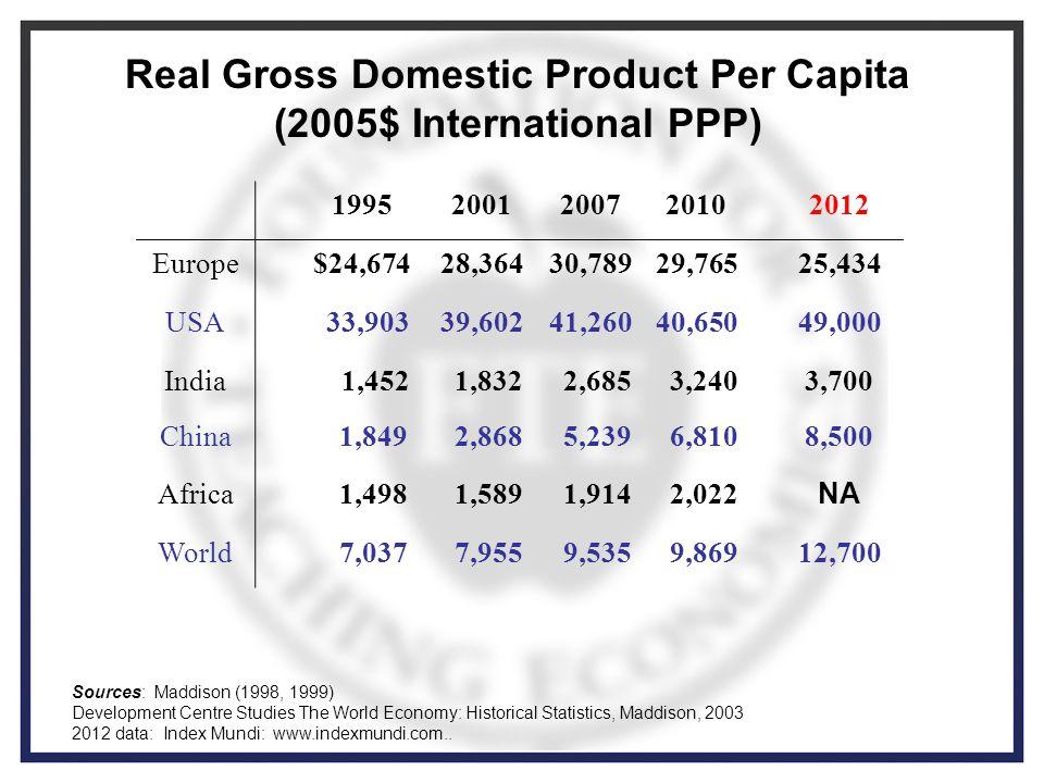 Real Gross Domestic Product Per Capita (2005$ International PPP) 19952001200720102012 Europe$24,67428,36430,78929,76525,434 USA 33,90339,60241,26040,65049,000 India 1,452 1,832 2,685 3,2403,700 China 1,849 2,868 5,239 6,8108,500 Africa 1,498 1,589 1,914 2,022 NA World 7,037 7,955 9,535 9,86912,700 Sources: Maddison (1998, 1999) Development Centre Studies The World Economy: Historical Statistics, Maddison, 2003 2012 data: Index Mundi: www.indexmundi.com..