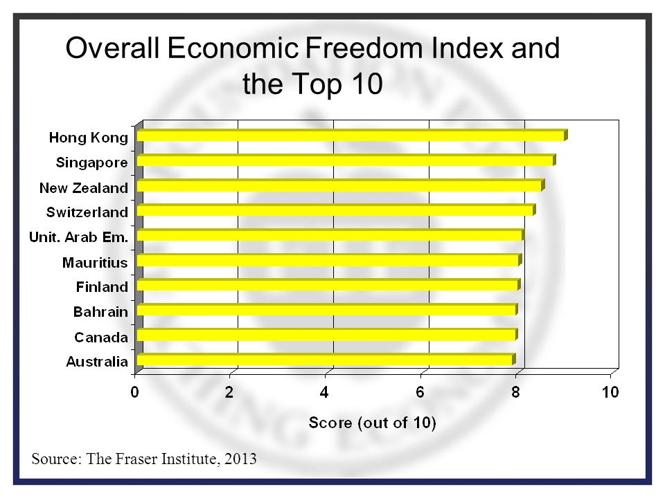 Overall Economic Freedom Index and the Top 10 Source: The Fraser Institute, 2013