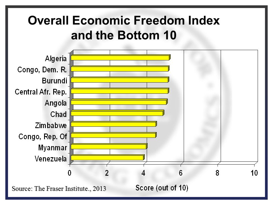 Overall Economic Freedom Index and the Bottom 10 Source: The Fraser Institute., 2013